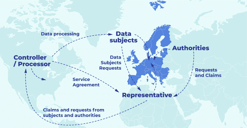 GDPR Designated Representative Explained: Who Needs One and Why