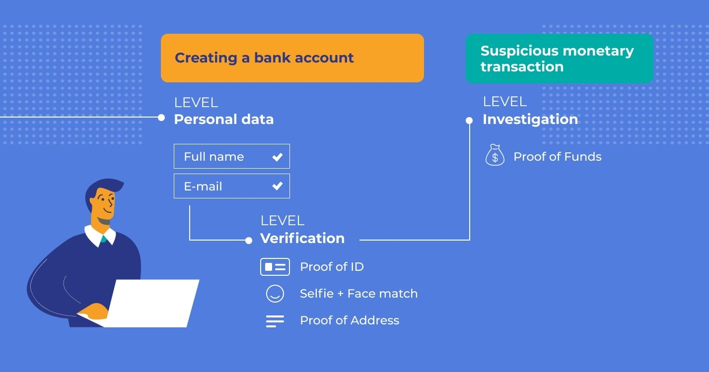 Just In: Manage Verification Flows On the Fly
